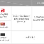 毎月開催されるお得なキャンペーン「PayPay(ペイペイ)チャンス」について