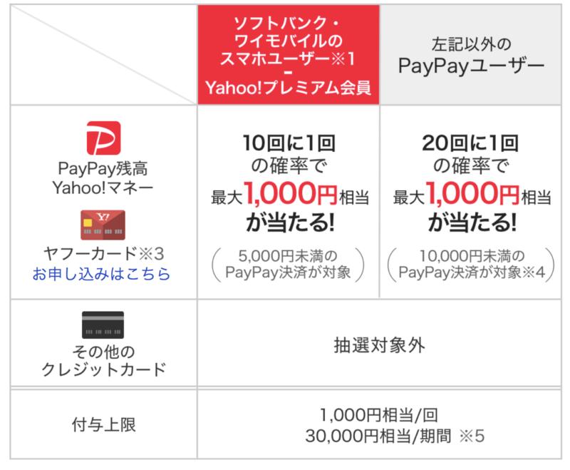 『熱烈歓迎!横浜中華街おトクな夏祭り』におけるPayPayチャンスについて