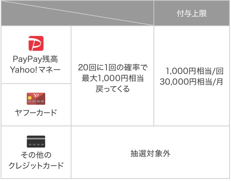 「PayPayチャンス」対象者について