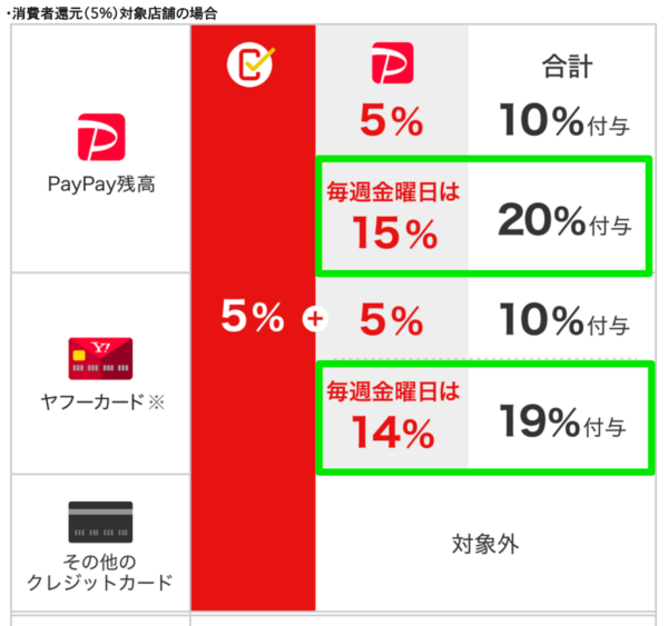 PayPay第4弾虎ノ門・西新橋キャンペーン 金曜に最大21%還元  1/15〜2/29まで